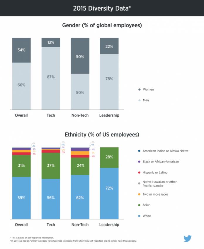 Twitter quiere acabar (pero solo un poco) con la desigualdad entre géneros