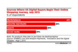 eBay, Amazon y Etsy: los marketplaces preferidos por los compradores online