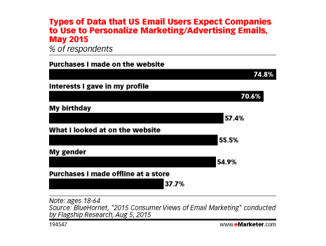 No se convierta en spam: los e-mails