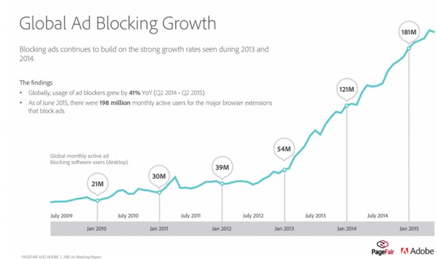 El bloqueo de anuncios crece un 41% en el último año y se lleva por delante miles de millones de dólares