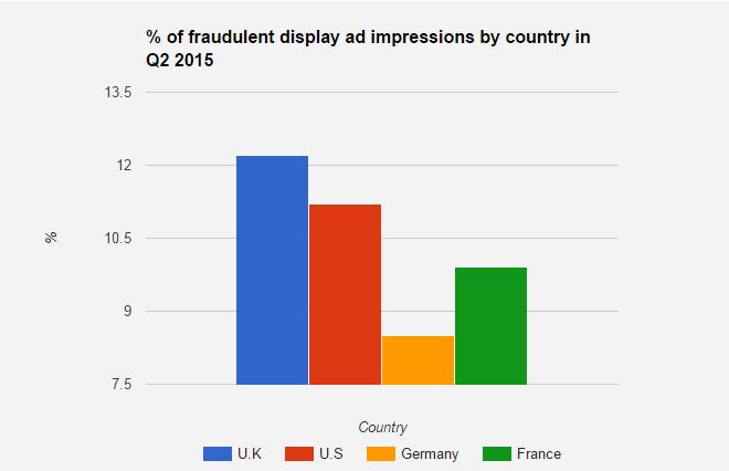 grafico fraude 1
