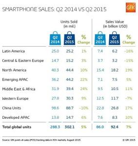 El mercado de smartphones, imparable: las ventas de terminales de alta gama crecieron un 5% en el segundo trimestre