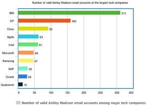 Estas son las empresas tecnológicas en las que Ashley Madison es más popular