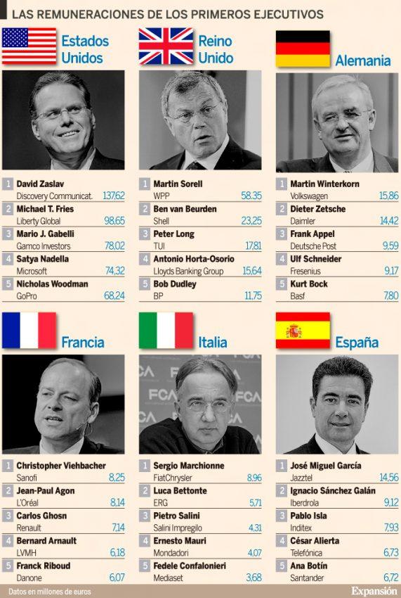 ¿Quiénes son los CEOs de cada país que más ganaron en 2014?