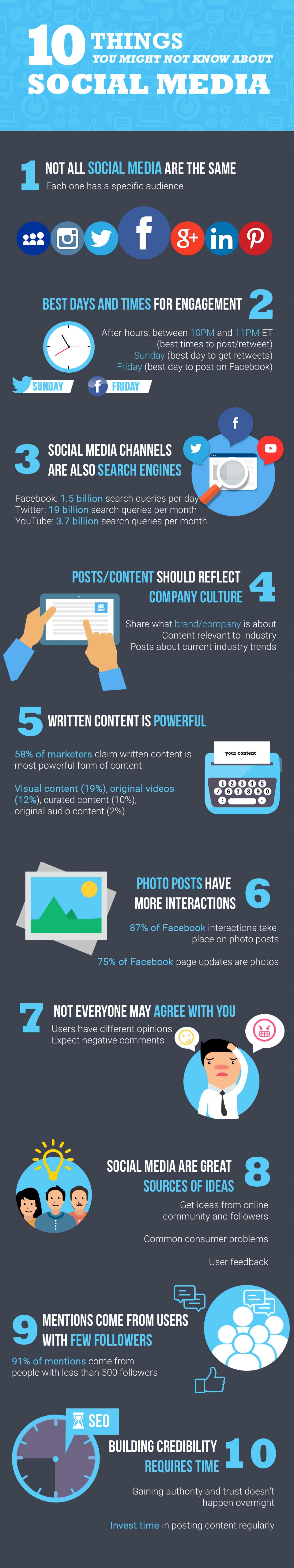 10 saker om sociala medier