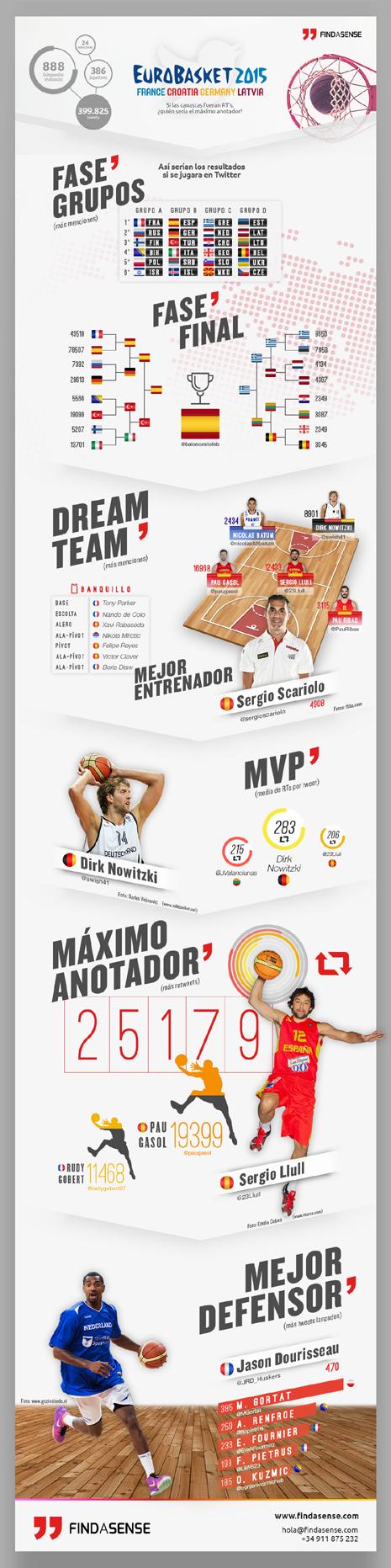 EuroBasket 2015 Findasense