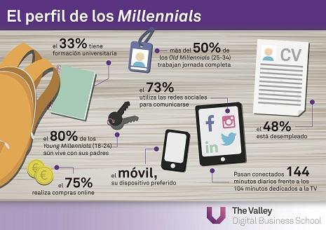 Infografía Perfil de los Millenials copia
