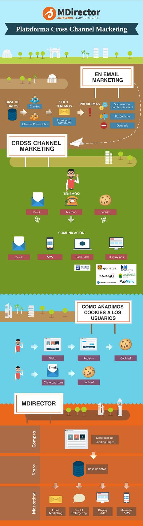 MDirector - Cross Channel Marketing Tool - ES