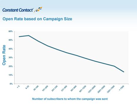 campaign size 465