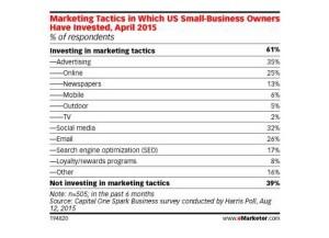 Los pequeños empresarios, divididos sobre la eficacia de las estrategias de optimización en buscadores