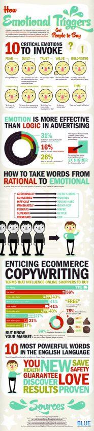 10 emociones que se las ingenian para apretar el gatillo de las ventas