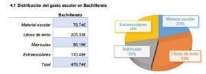 Los padres españoles invertirán una media de 435€ para afrontar la vuelta al cole