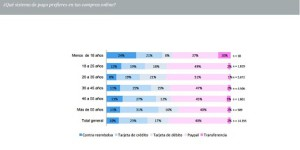 Así compran online los internautas españoles