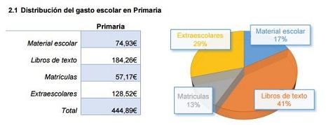 gasto_primaria