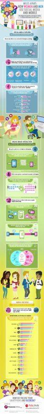Años luz separan a hombres y mujeres en el uso de las redes sociales