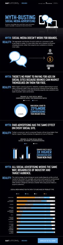 ¿Verdad o mentira? 4 mitos que se han pegado como una lapa a la publicidad 2.0