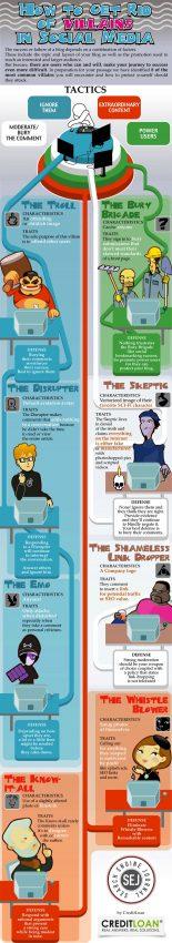 8 villanos de las redes sociales (y cómo bajarles los humos)