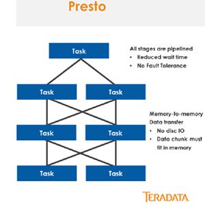Teradata aumenta su contribución a la comunidad de código abierto con Presto