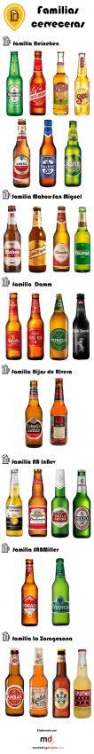 ¿Qué cerveza es