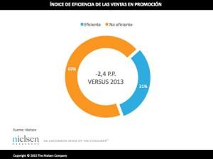 Más de la mitad de las promociones que se hacen en los establecimientos españoles no son eficaces