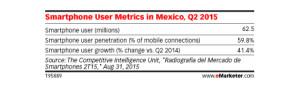 México: el número de usuarios de smartphone alcanza los 62,5 millones