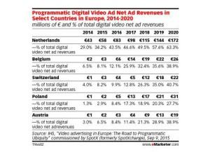 La inversión en publicidad programática en vídeo alcanzará los 2.000 millones de euros en 2020