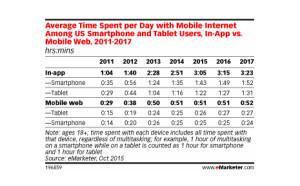 El tiempo que dedicamos al móvil seguirá creciendo, aunque moderadamente, en los próximos años