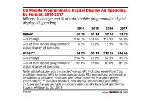 La publicidad programática móvil ya supone un 60,5% del presupuesto total en RTB