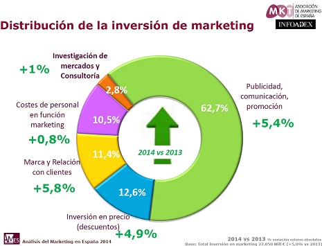 marketing definitiv pq