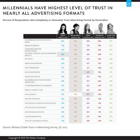 millenial_trust