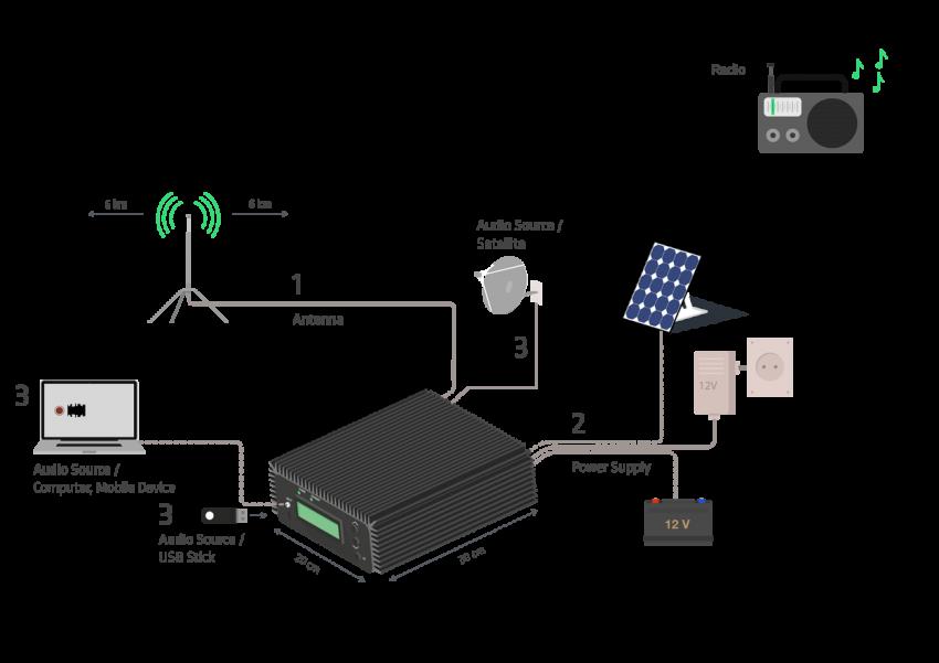 Una radio portátil para retransmitir desde zonas en crisis sin internet ni electricidad