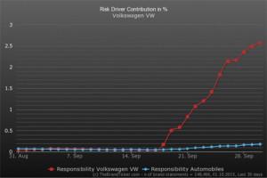 Volkswagen, la increíble marca menguante que perdió el 48% de su valor en apenas 14 días