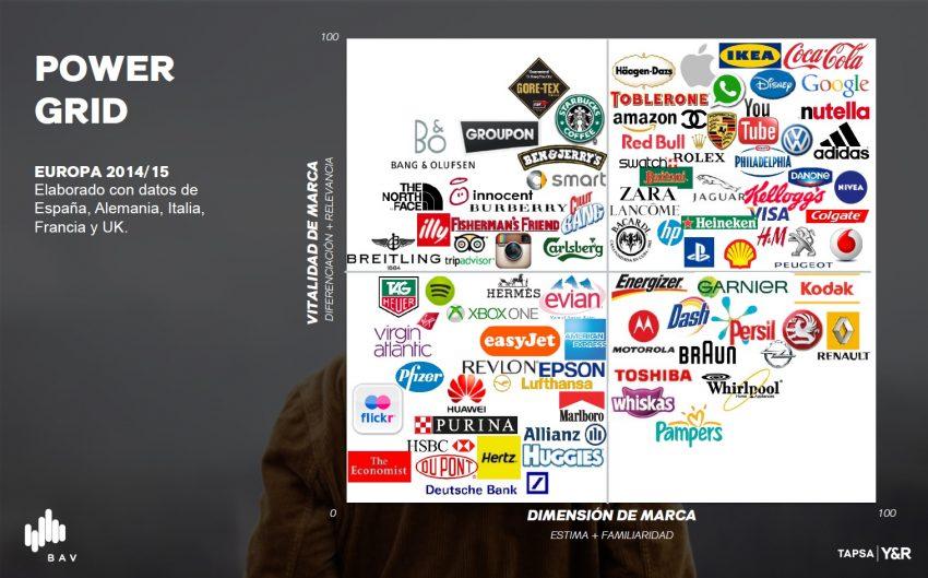 Aunque el valor de las marcas se puso en jaque con la crisis, el #BAV2015 revela que está repuntando