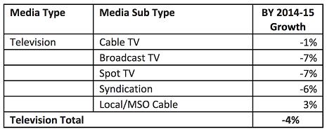 tv_spend