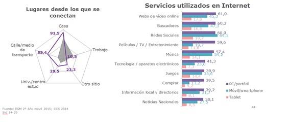 Grafico Generación Z. Servicios Internet