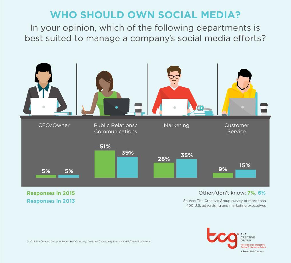 Social Media en las empresas, quien debería estar a cargo