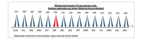 consumo televisivo2