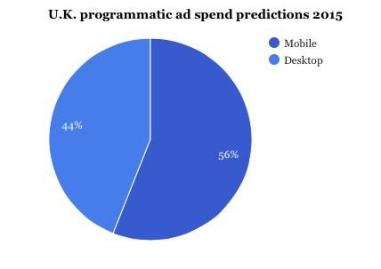 Euro-ad-spend