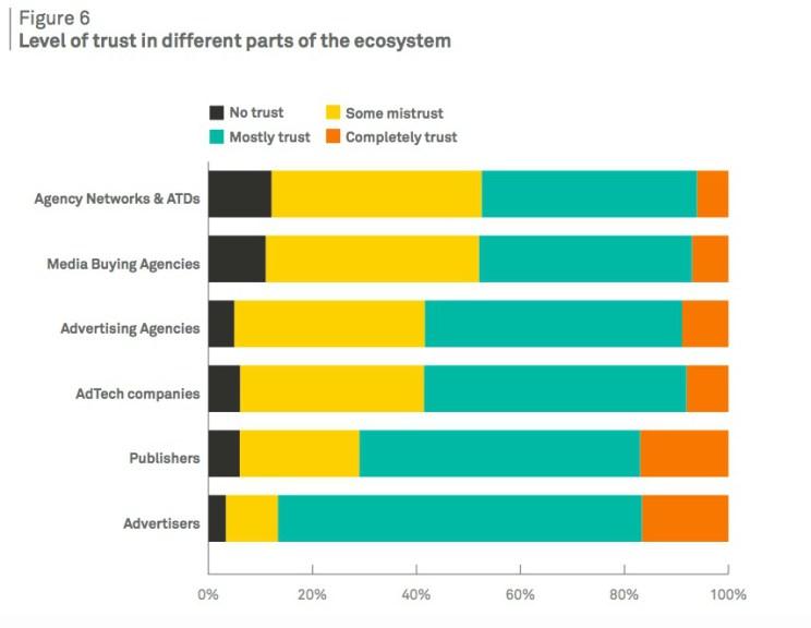 Programmatic-and-trust