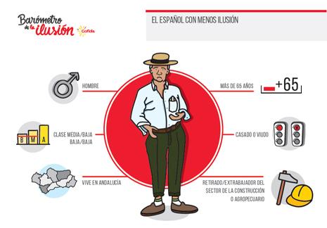 español con menos ilusión