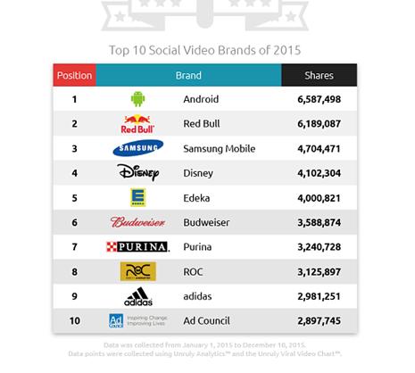 ranking marcas redes sociales