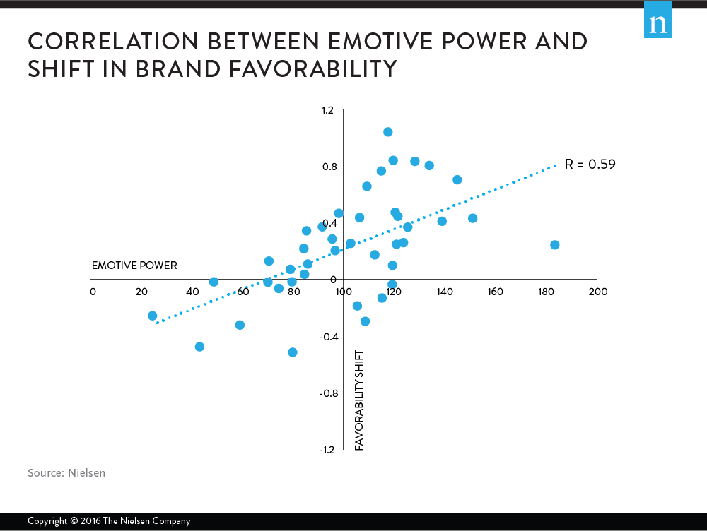 9505_What's_Next_Emotions_Give_a_Lift_to_Advertising_06