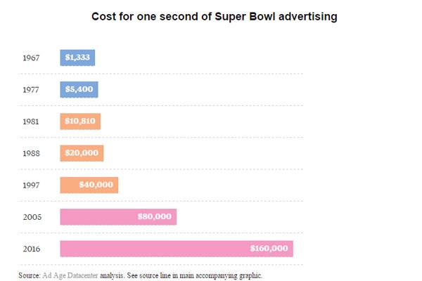 coste anuncios