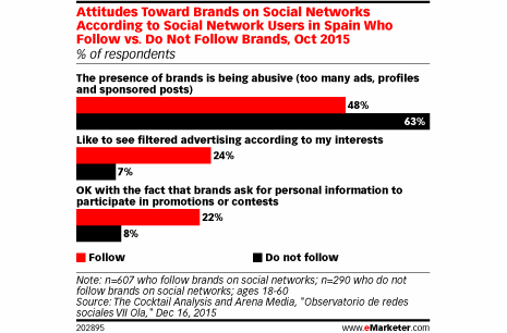 eMarketer redes sociales