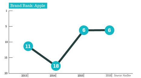 grafico-apple