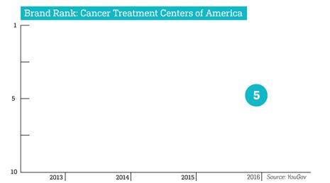 grafico-cancer