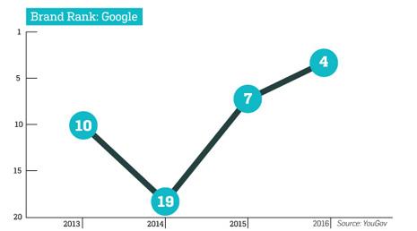 grafico-google