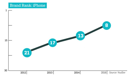 grafico-iphone