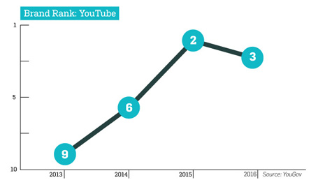 grafico-youtube
