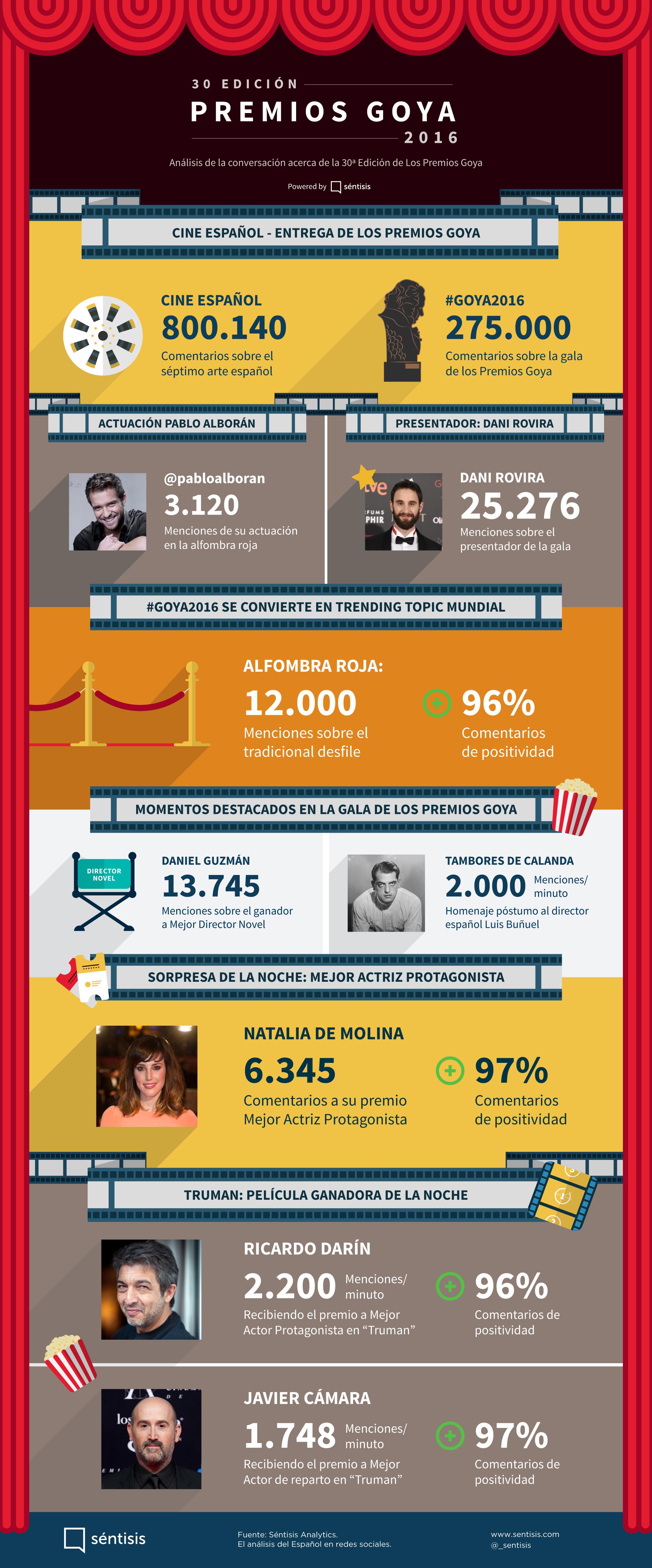 InfografiaPremiosGoya2016
